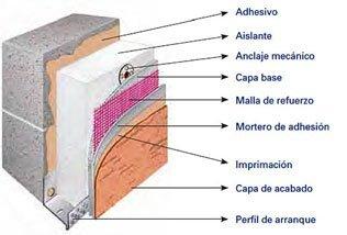 aislamiento_termico_interior_edificio